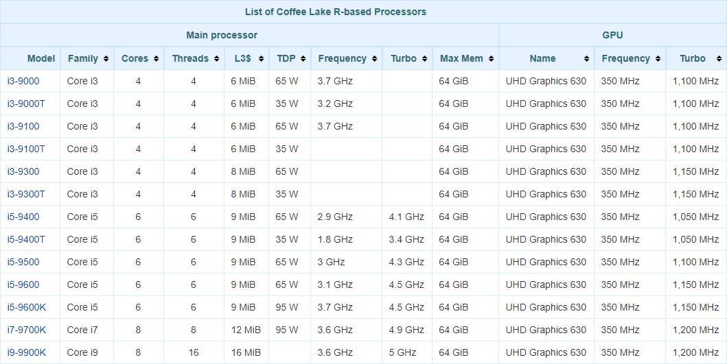 процессоры Intel s 1151 v2